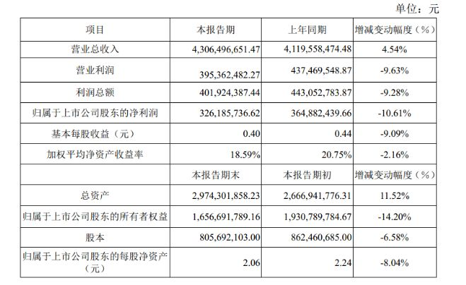 兔宝宝2018年净利润32618漳平.57万元,同比减少10漳平.61%漳平